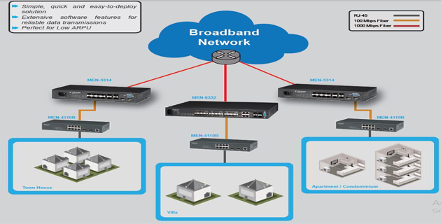 Network MAP Voltek Switch